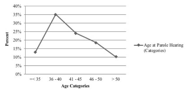 Age Parole Hearings