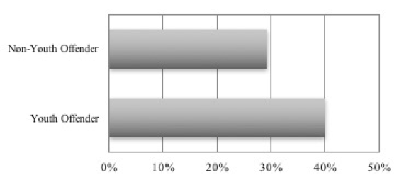 Percentage Parole Hearings